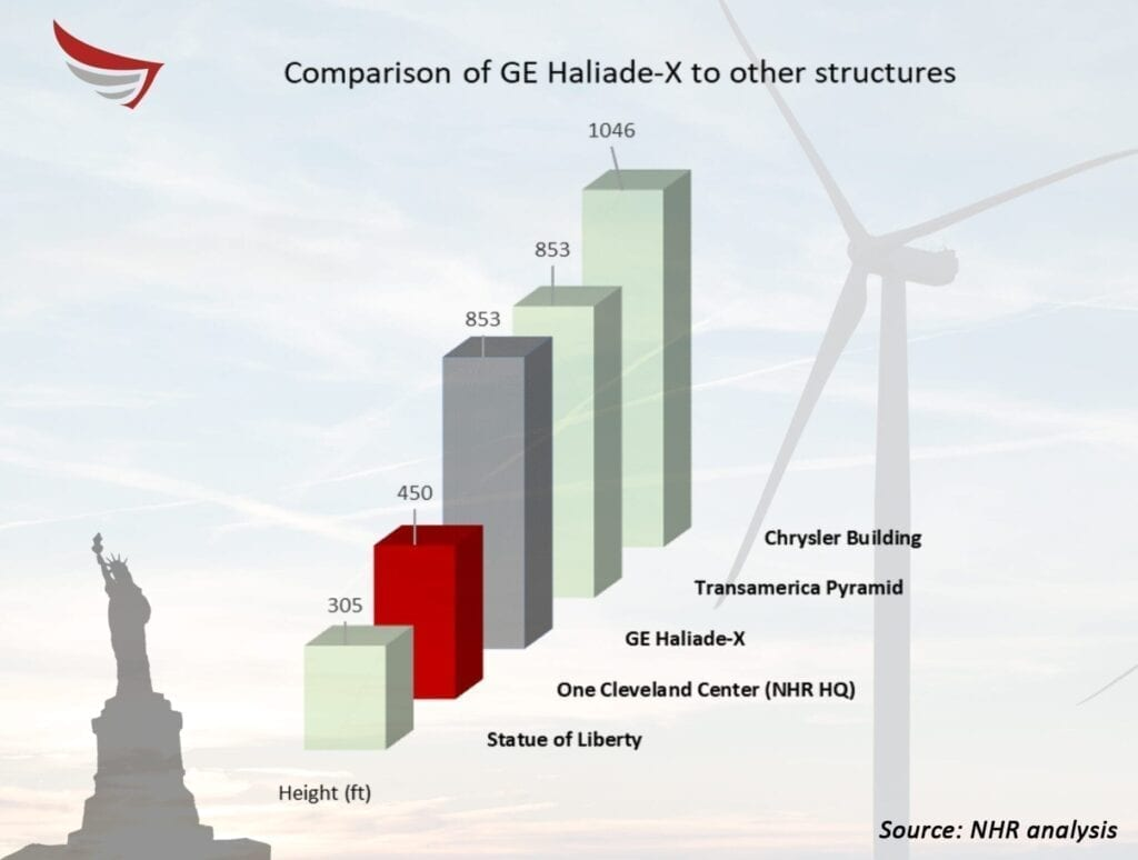 Contemporary wind turbine compared to other structures.