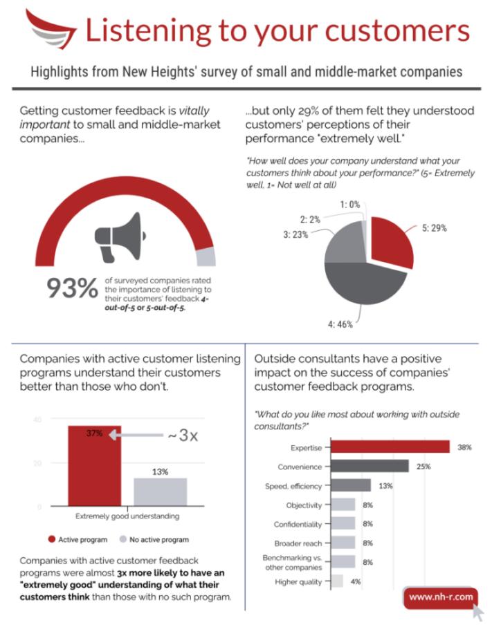 Summary of middle market survey