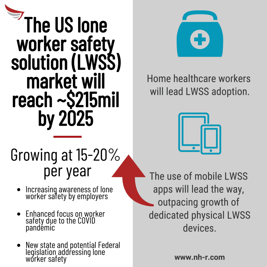 The US LWSS market will reach $250 million by 2025.