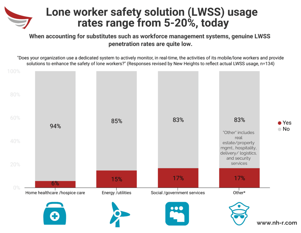 LWSS usage rates range from 5-20%, today.