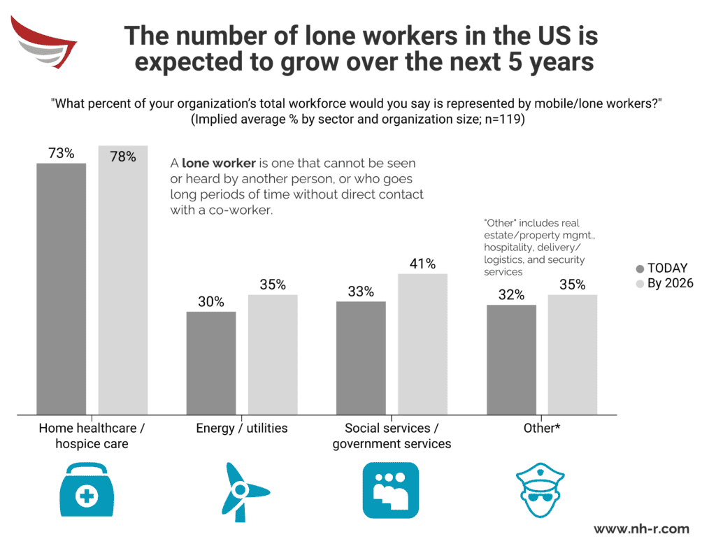 The number of lone workers in the US is expected to grow over the next 5 years.